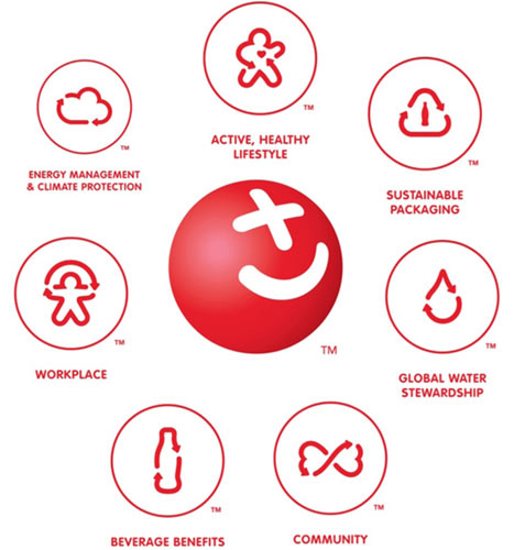 coca cola csr In order to address these environmental challanges coca-cola enterprises (cce) has implemented commitment 2020 which covers the key sustainability issues relevant to our the business description crs is a pillar of cce's overall business strategy and global operating framework and an integral part of ensuring our success.